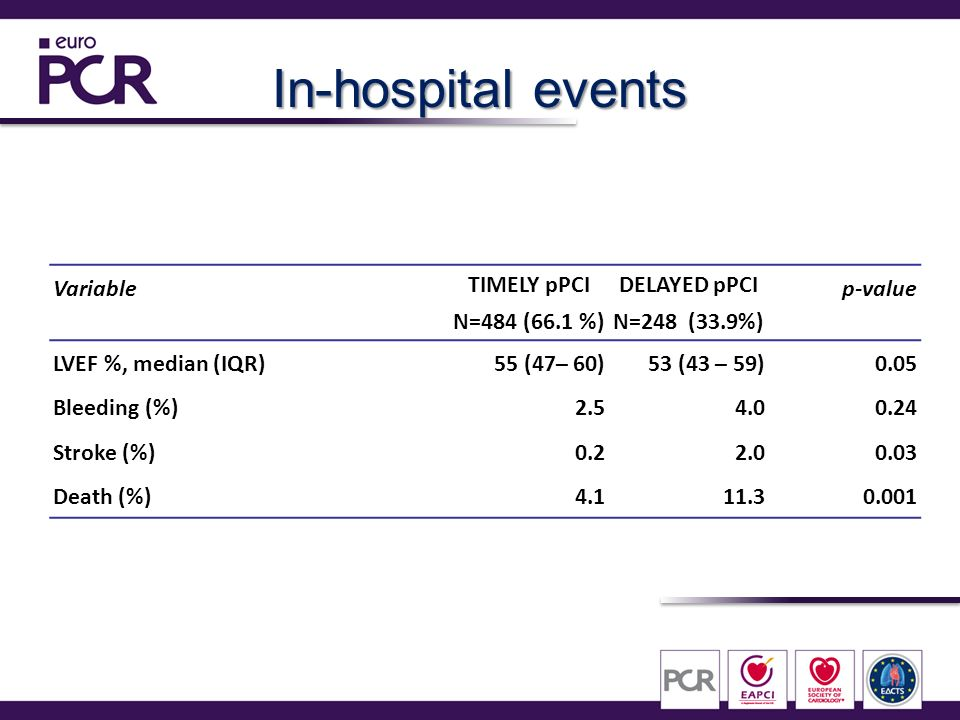 In-hospital events Variable TIMELY pPCI N=484 (66.1 %) DELAYED pPCI