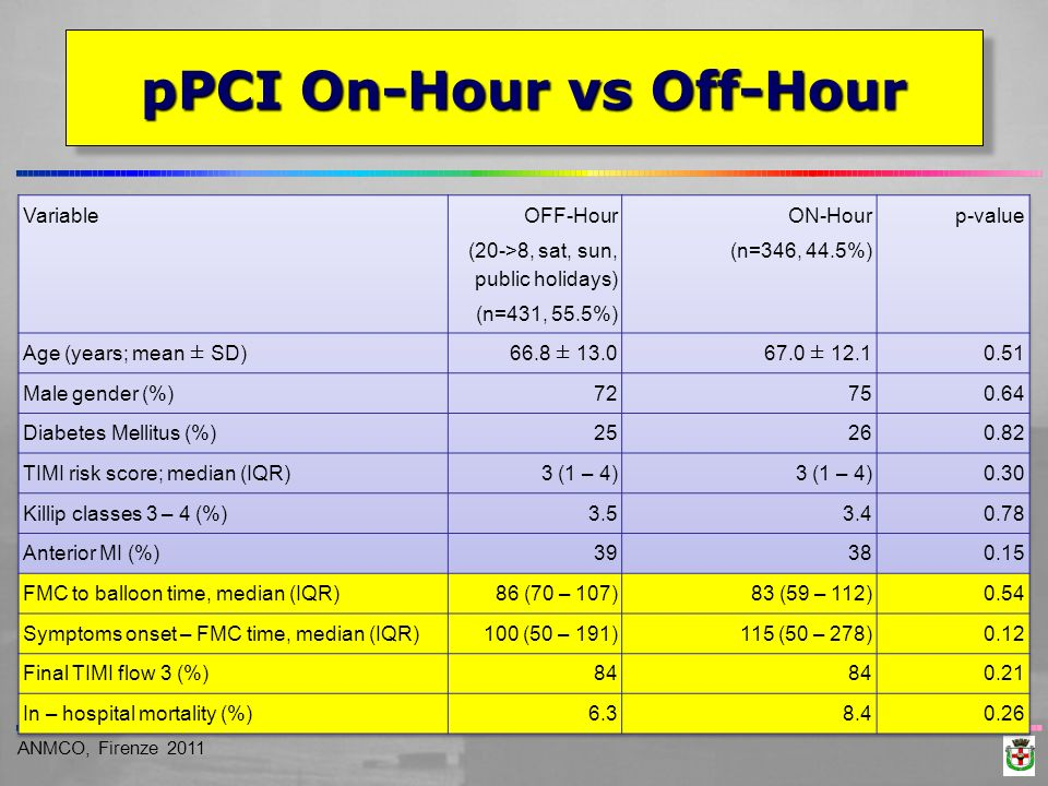 pPCI On-Hour vs Off-Hour