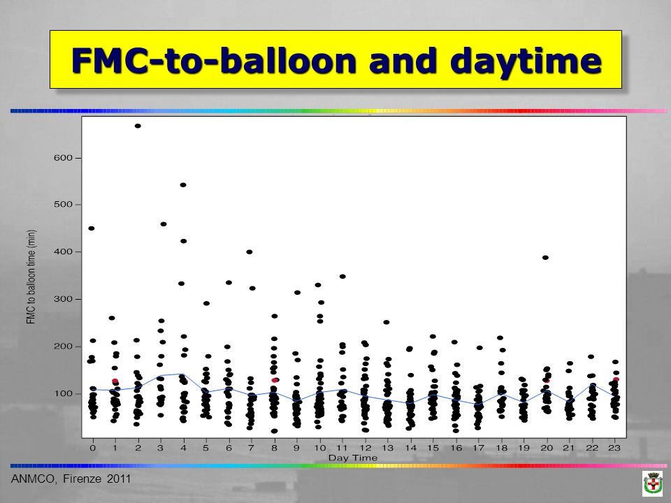FMC-to-balloon and daytime
