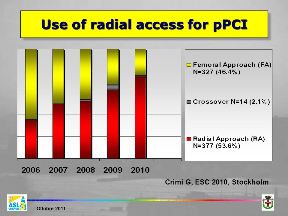 Use of radial access for pPCI
