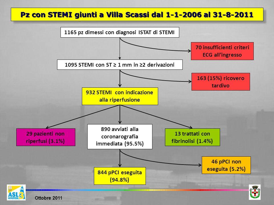 Pz con STEMI giunti a Villa Scassi dal 1-1-2006 al 31-8-2011