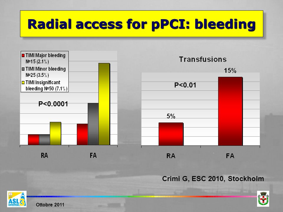 Radial access for pPCI: bleeding