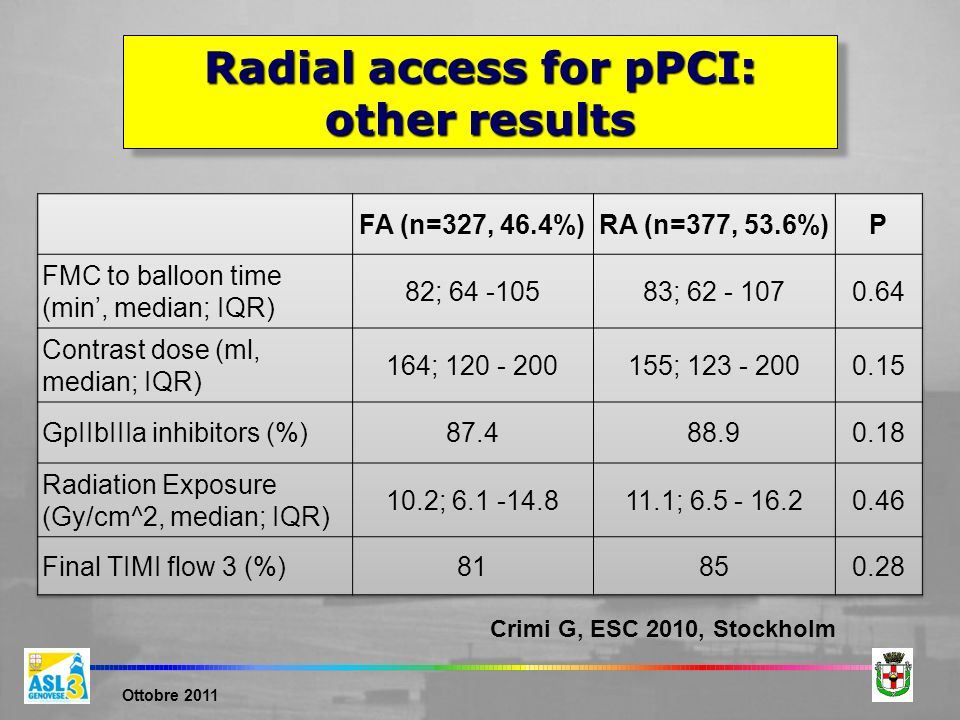 Radial access for pPCI: other results