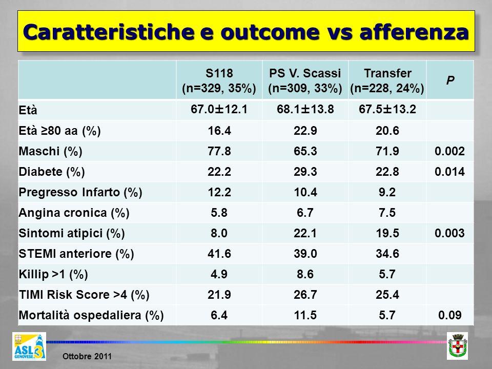 Caratteristiche e outcome vs afferenza