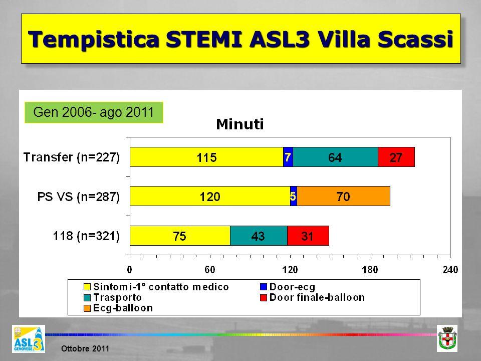 Tempistica STEMI ASL3 Villa Scassi