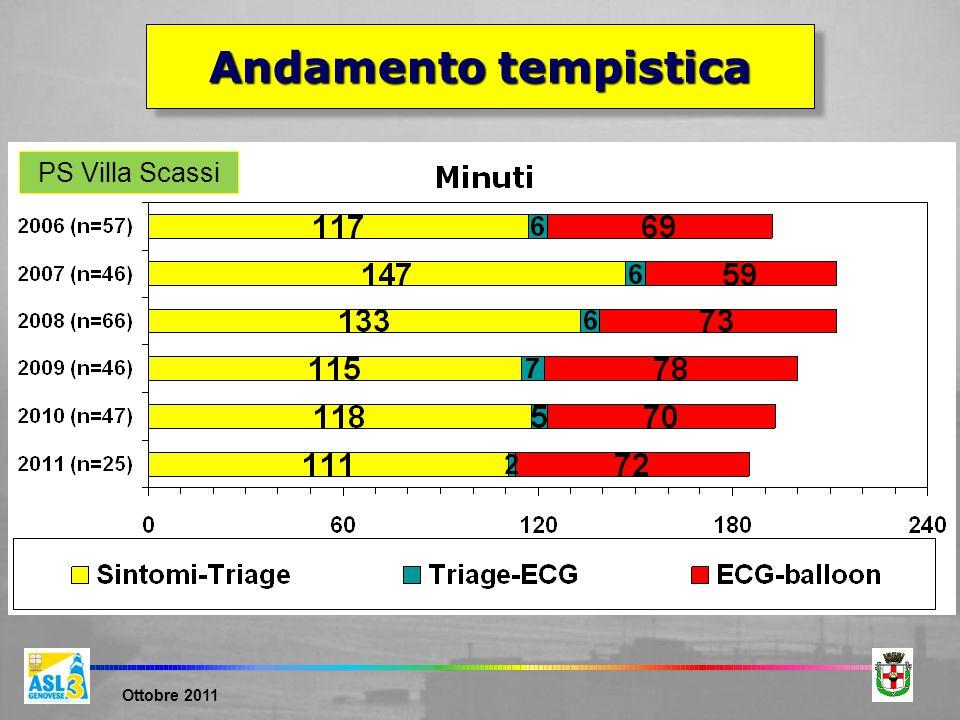 Andamento tempistica PS Villa Scassi