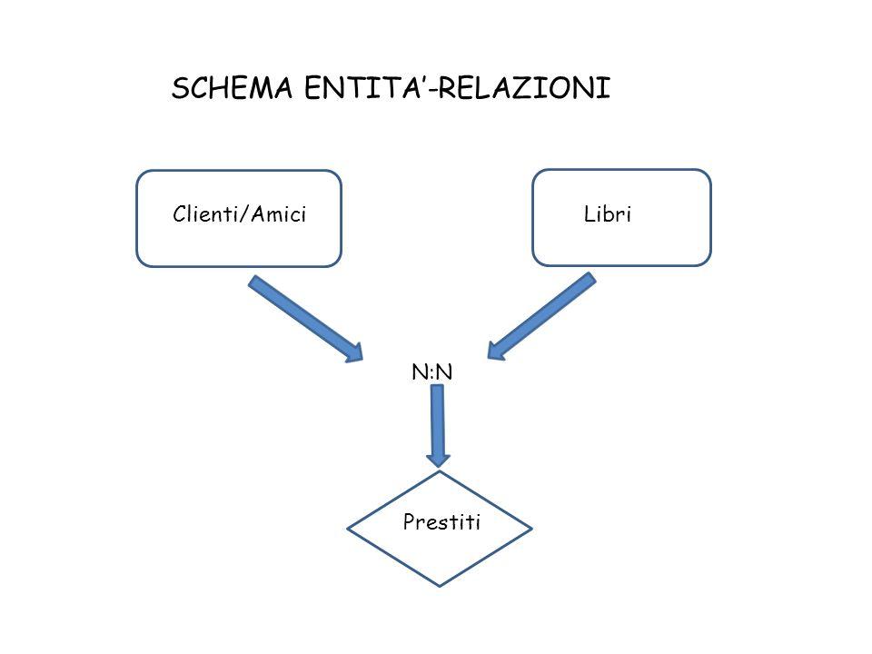 SCHEMA ENTITA'-RELAZIONI