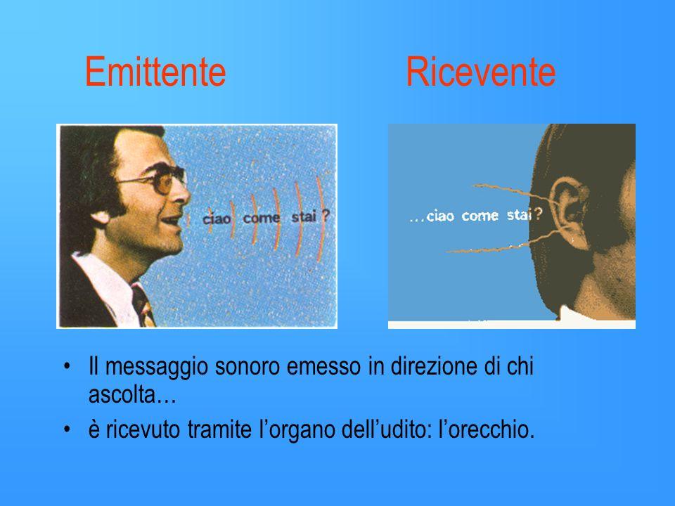 Emittente Ricevente Il messaggio sonoro emesso in direzione di chi ascolta… è ricevuto tramite l'organo dell'udito: l'orecchio.