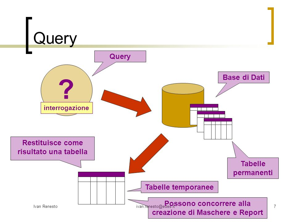 Query Query Base di Dati Restituisce come risultato una tabella