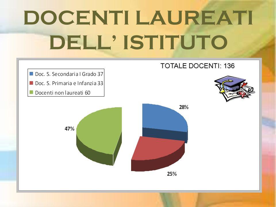 DOCENTI LAUREATI DELL' ISTITUTO