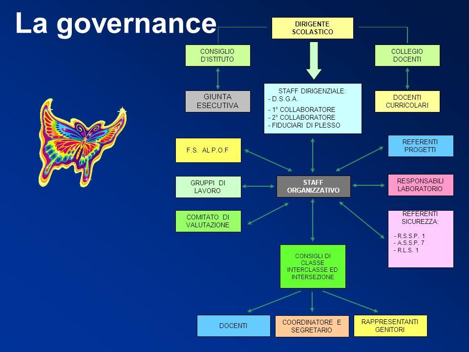 La governance GIUNTA ESECUTIVA DOCENTI CURRICOLARI COLLEGIO DOCENTI