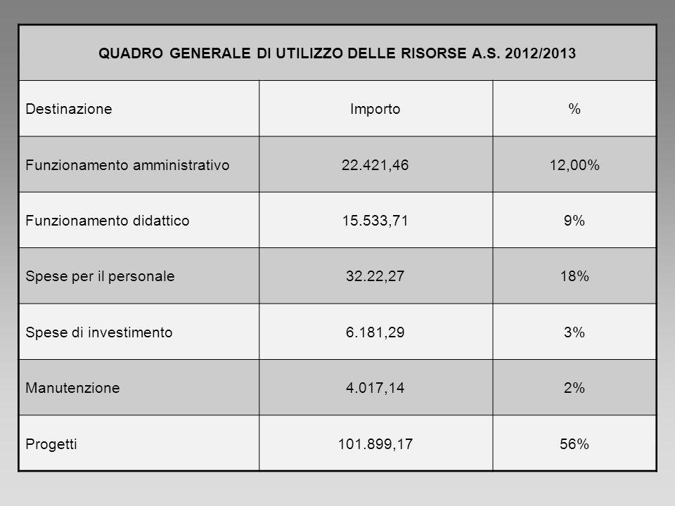 QUADRO GENERALE DI UTILIZZO DELLE RISORSE A.S. 2012/2013