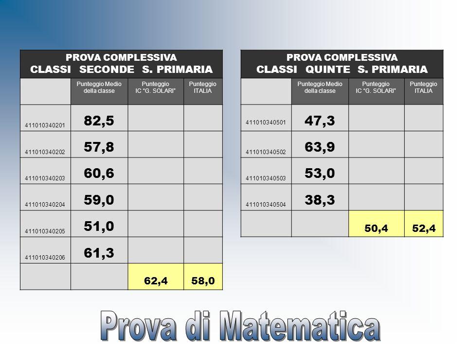 CLASSI SECONDE S. PRIMARIA CLASSI QUINTE S. PRIMARIA