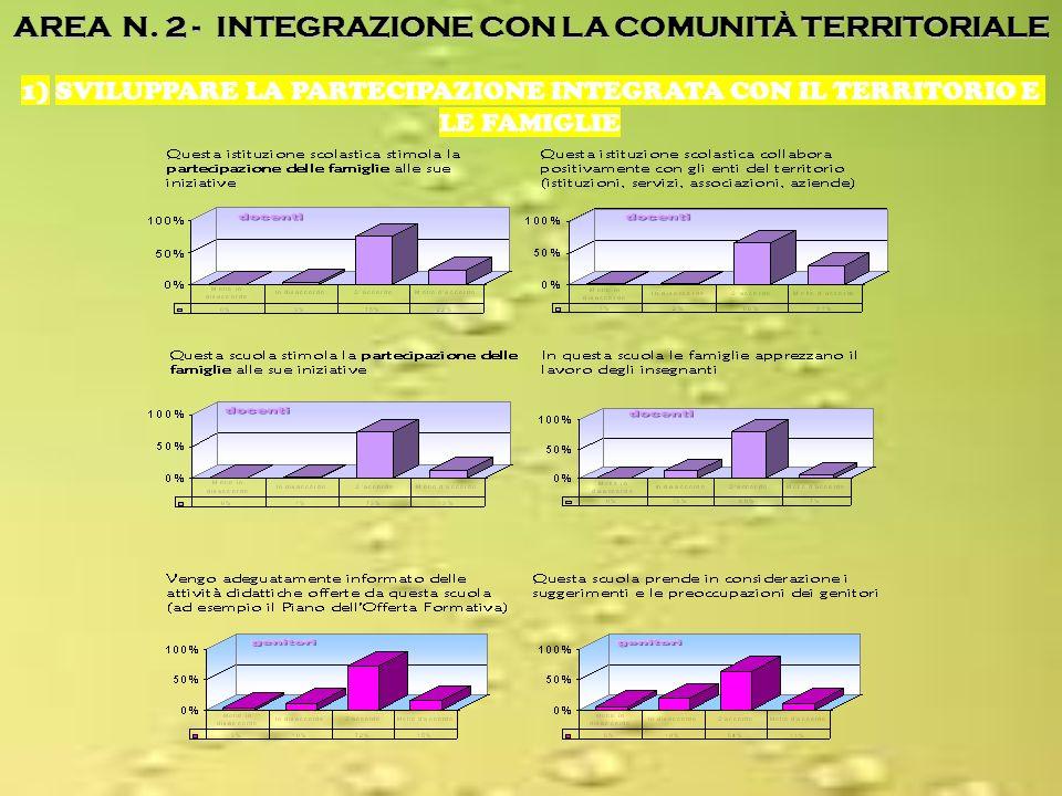 AREA N. 2 - INTEGRAZIONE CON LA COMUNITÀ TERRITORIALE