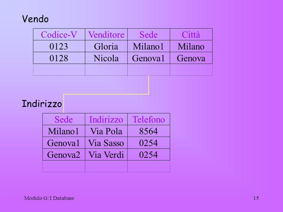 Vendo Codice-V Venditore Sede Città 0123 Gloria Milano1 Milano 0128