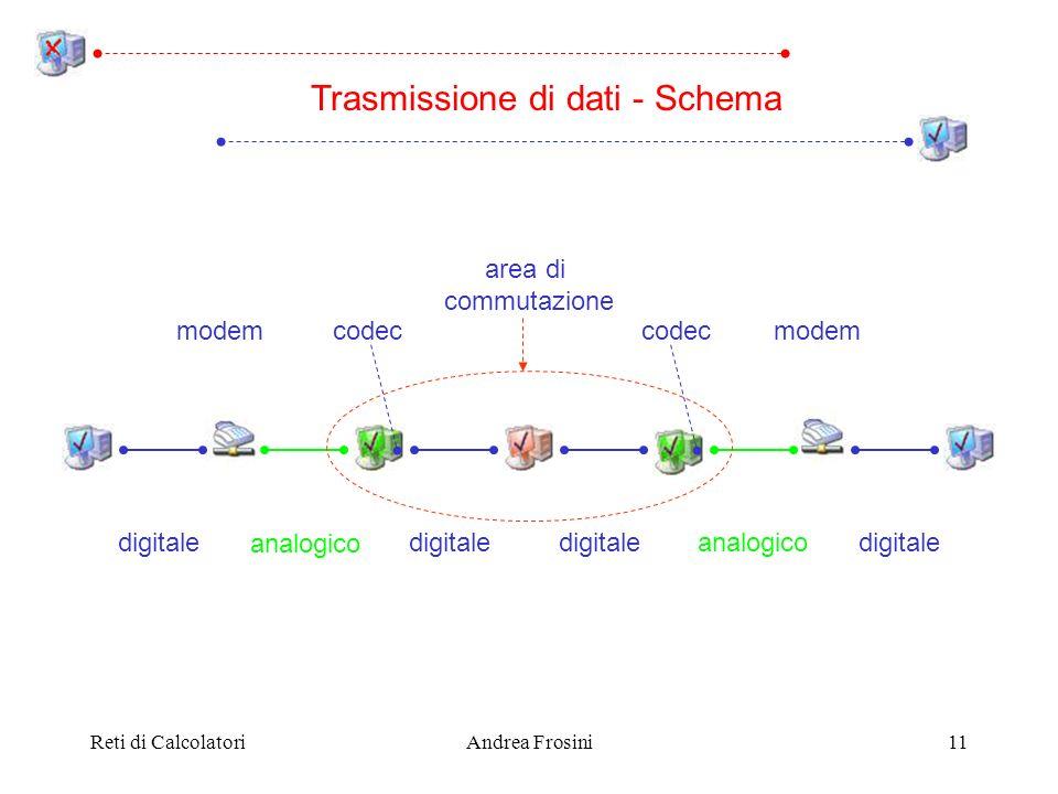 Trasmissione di dati - Schema