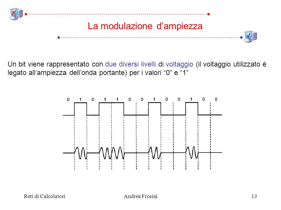 La modulazione d'ampiezza