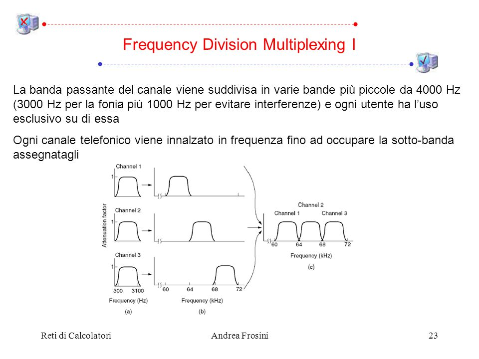 Frequency Division Multiplexing I