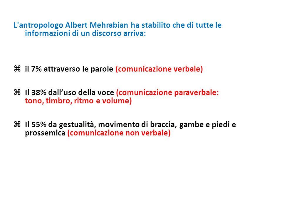L antropologo Albert Mehrabian ha stabilito che di tutte le informazioni di un discorso arriva: