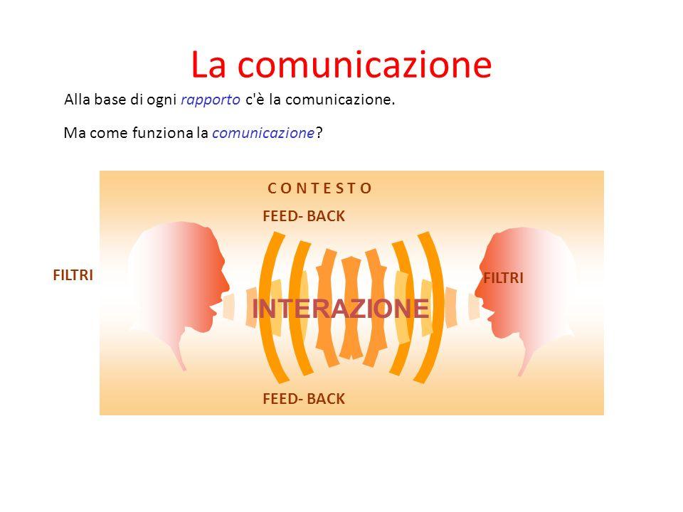 La comunicazione INTERAZIONE