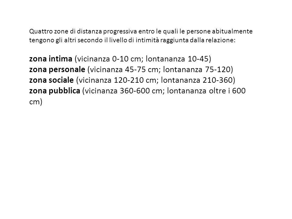 zona intima (vicinanza 0-10 cm; lontananza 10-45)