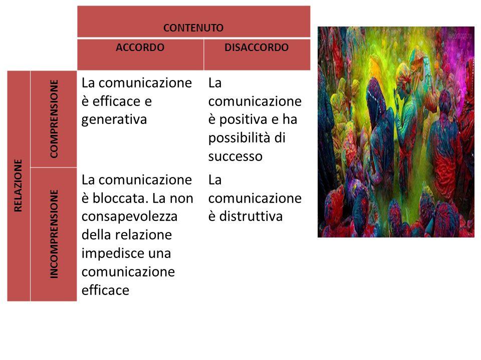 La comunicazione è efficace e generativa