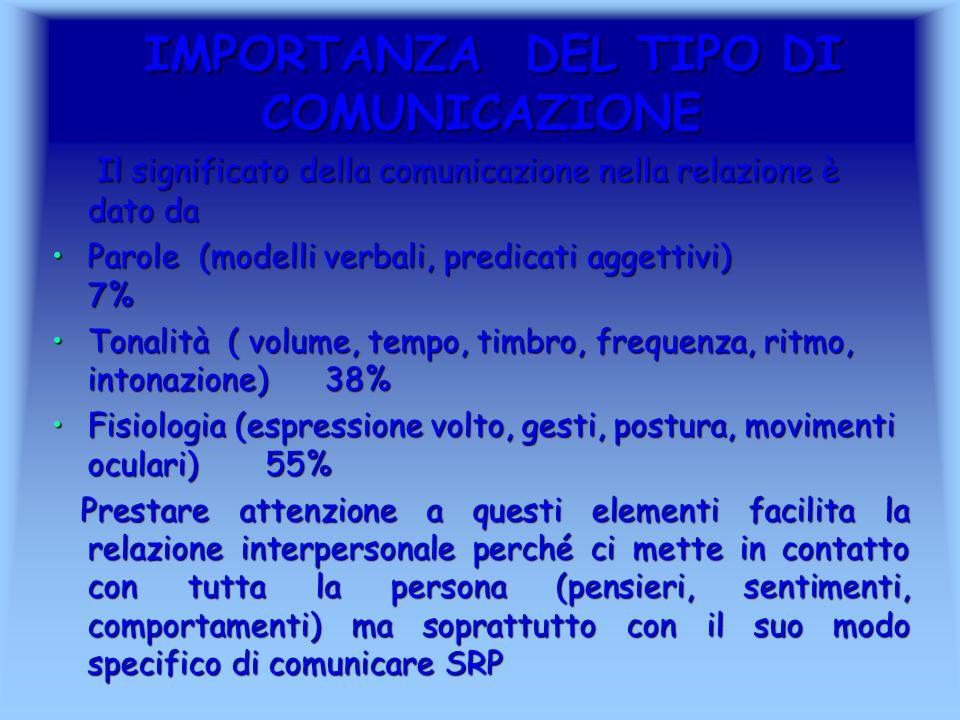 IMPORTANZA DEL TIPO DI COMUNICAZIONE