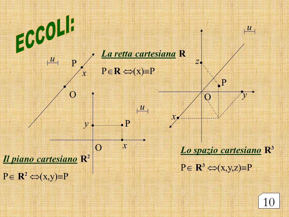 . ECCOLI: . . 10 u La retta cartesiana R PR (x)P u z P x P O y O u