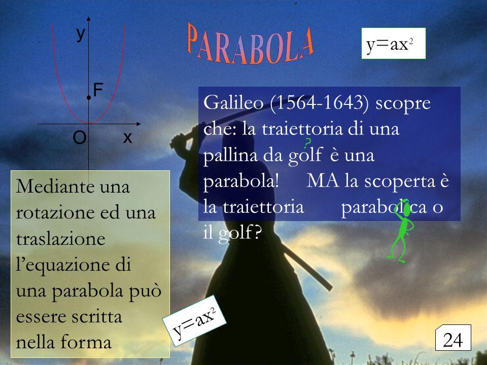 F y. O. x. PARABOLA. y=ax2.