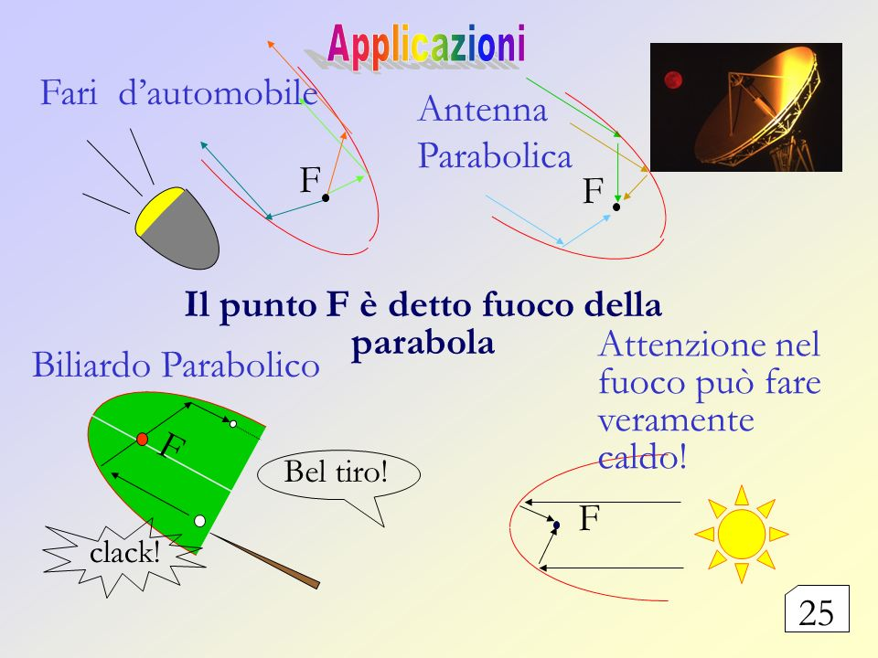Il punto F è detto fuoco della parabola
