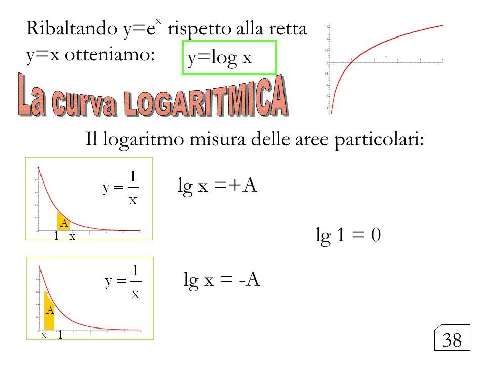 Ribaltando y=ex rispetto alla retta y=x otteniamo: