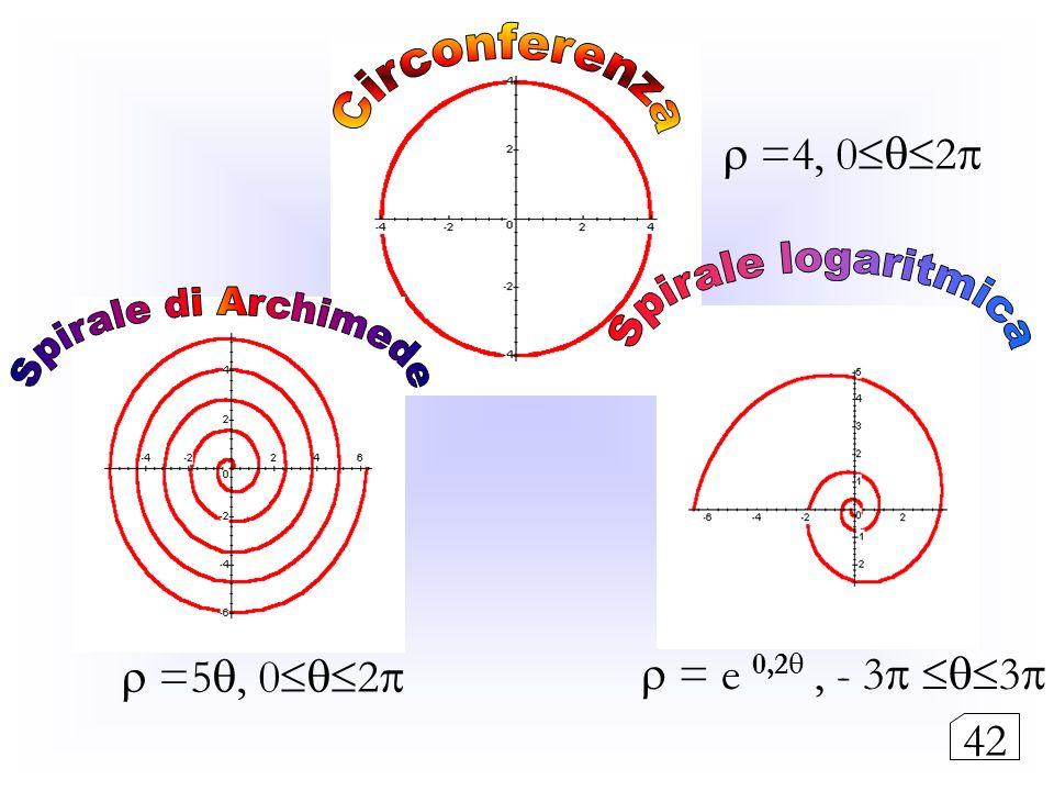 Circonferenza Spirale logaritmica Spirale di Archimede  =4, 02