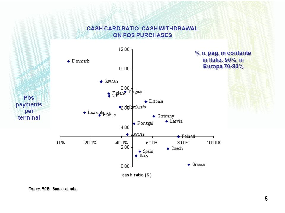 CASH CARD RATIO: CASH WITHDRAWAL ON POS PURCHASES