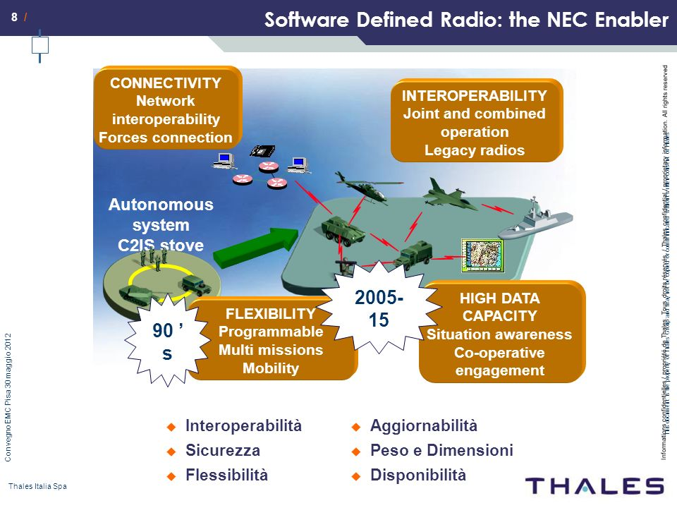 Software Defined Radio: the NEC Enabler