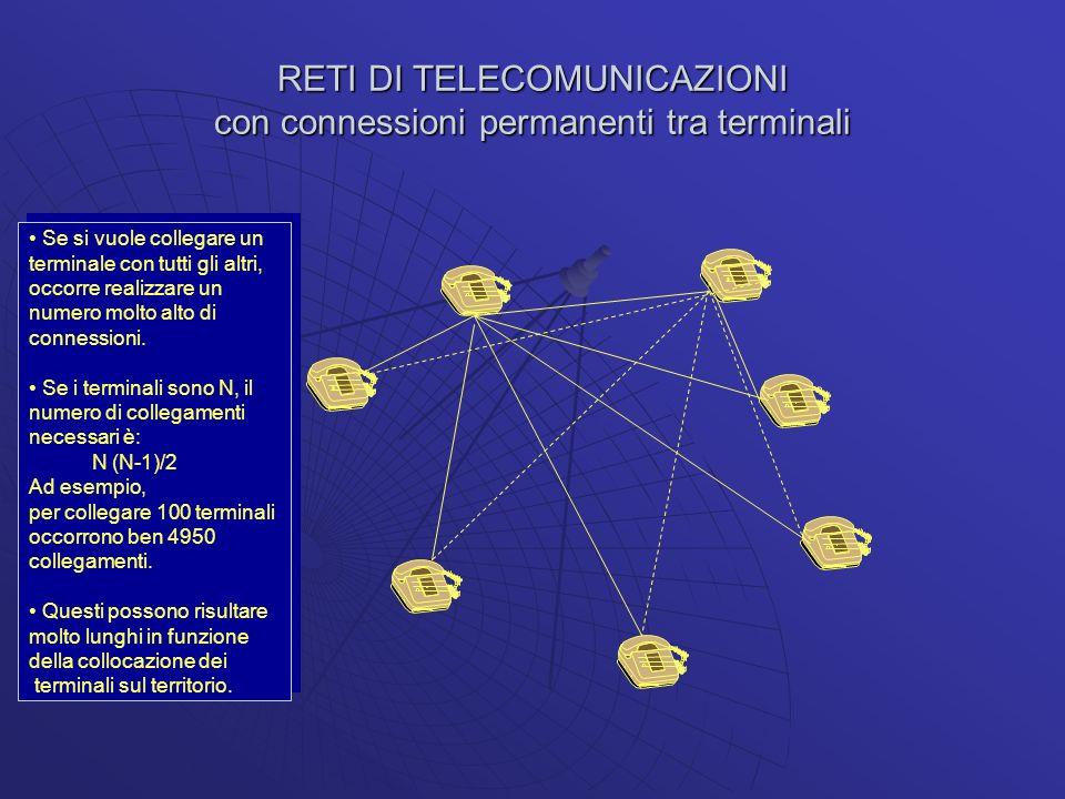 RETI DI TELECOMUNICAZIONI con connessioni permanenti tra terminali
