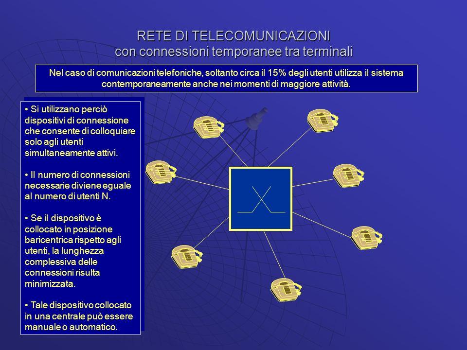 RETE DI TELECOMUNICAZIONI con connessioni temporanee tra terminali