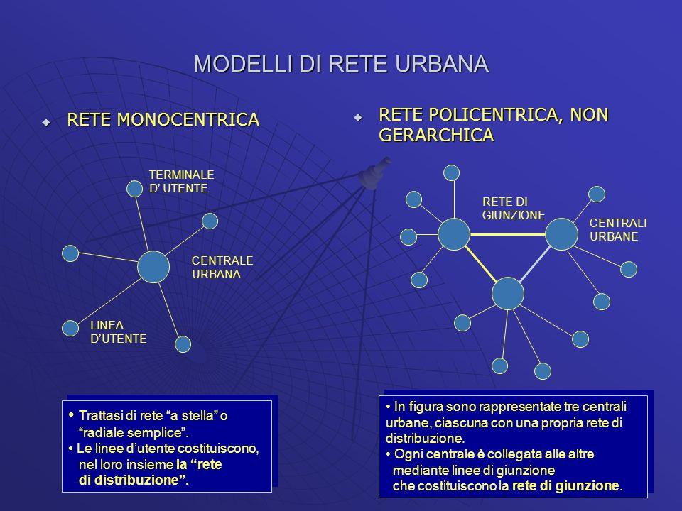 MODELLI DI RETE URBANA RETE POLICENTRICA, NON GERARCHICA