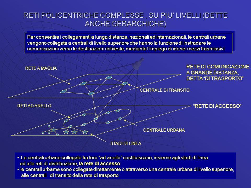 RETI POLICENTRICHE COMPLESSE , SU PIU' LIVELLI (DETTE ANCHE GERARCHICHE)