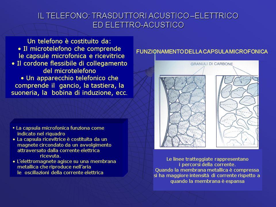 IL TELEFONO: TRASDUTTORI ACUSTICO –ELETTRICO ED ELETTRO-ACUSTICO