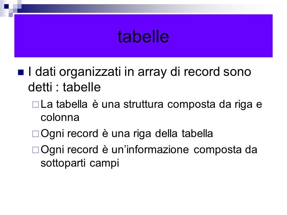 tabelle I dati organizzati in array di record sono detti : tabelle