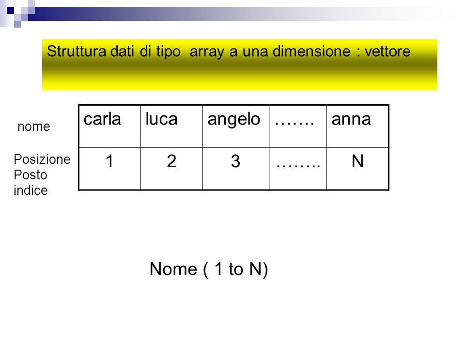 carla luca angelo ……. anna 1 2 3 …….. N Nome ( 1 to N)