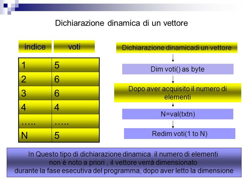 1 5 2 6 3 4 ….. N Dichiarazione dinamica di un vettore indice voti