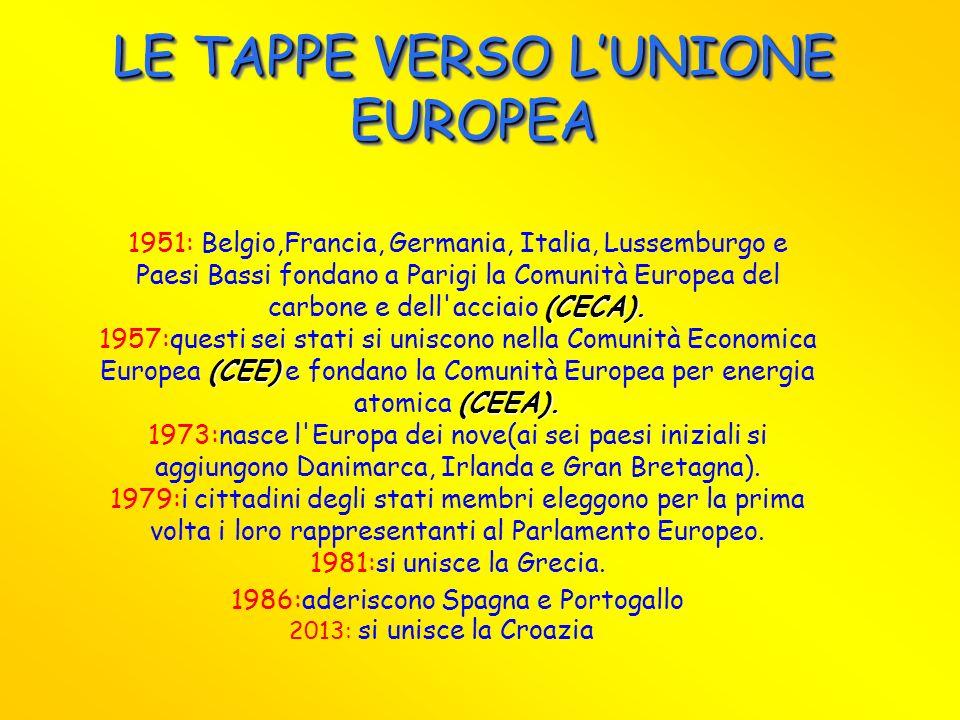 LE TAPPE VERSO L'UNIONE EUROPEA