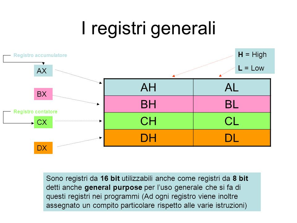I registri generali AH AL BH BL CH CL DH DL H = High L = Low AX BX CX