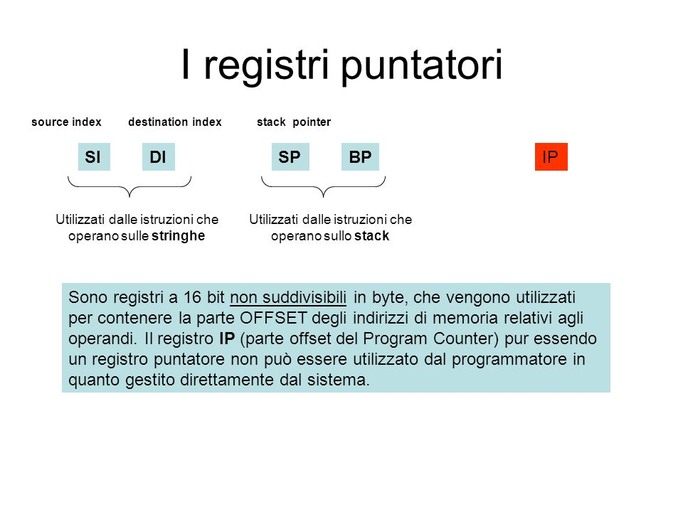 I registri puntatori SI DI SP BP IP