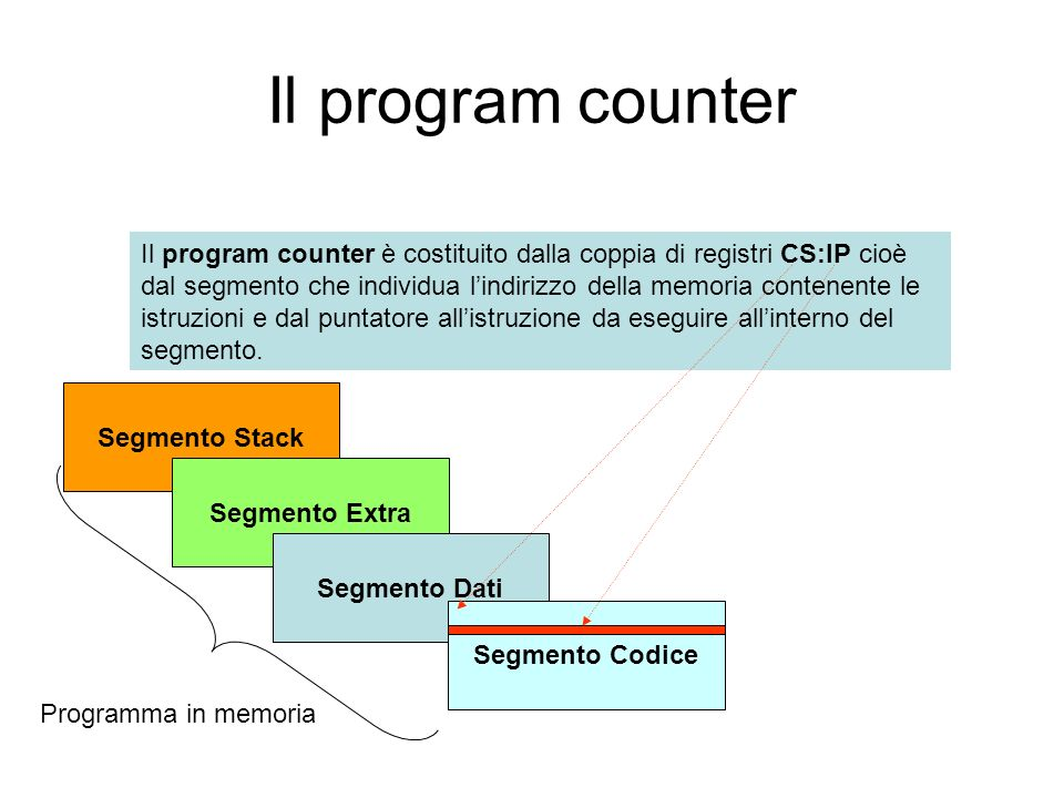 Il program counter