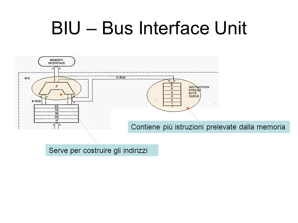 BIU – Bus Interface Unit
