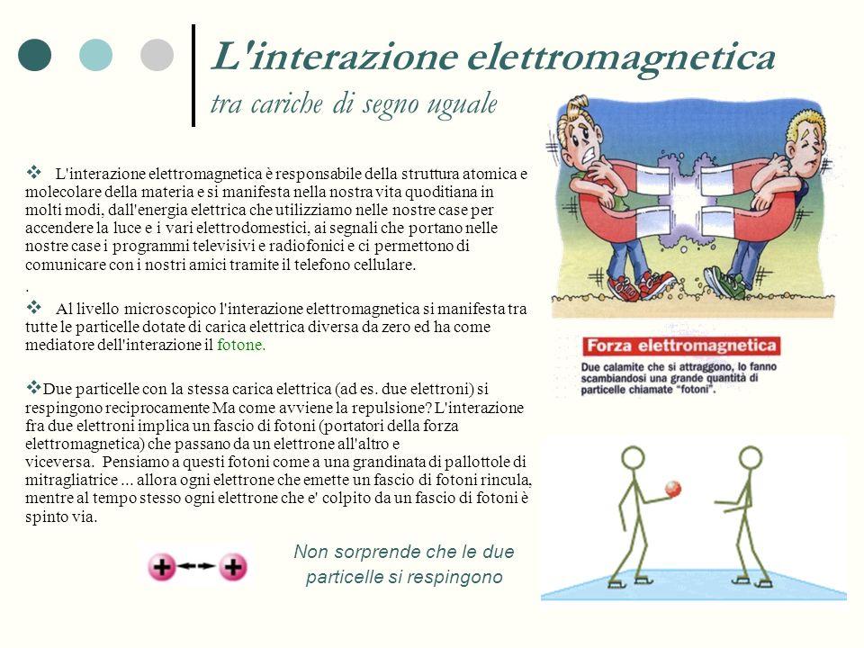 L interazione elettromagnetica tra cariche di segno uguale