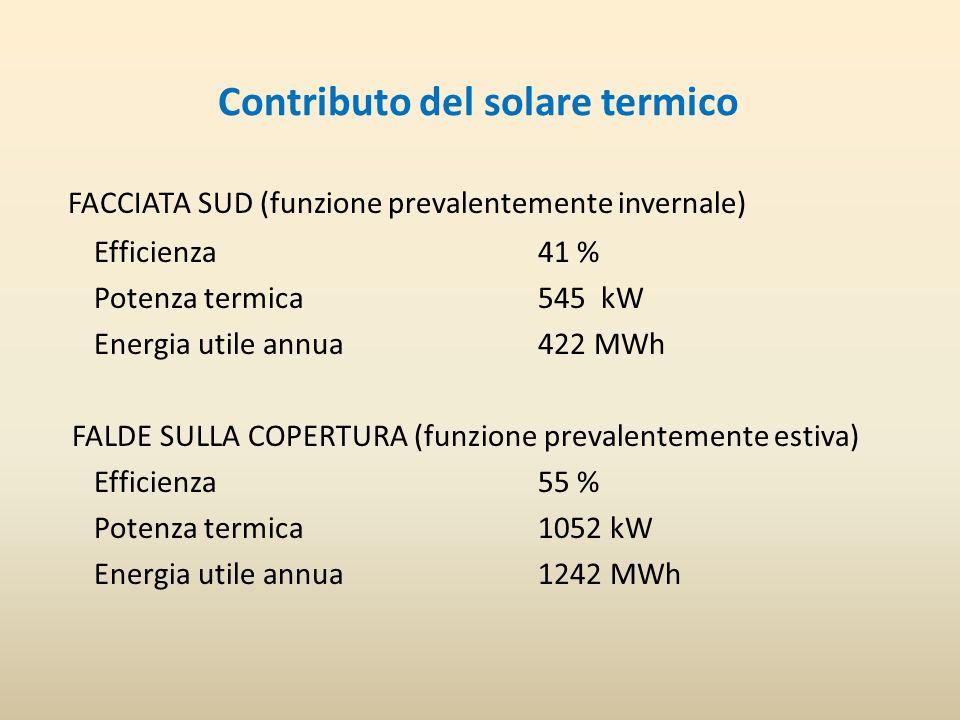 Contributo del solare termico