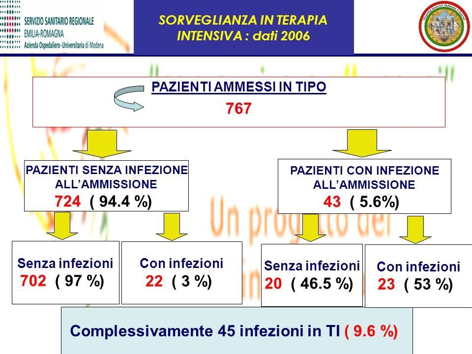 Complessivamente 45 infezioni in TI ( 9.6 %)